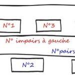 Pairs-Impairs